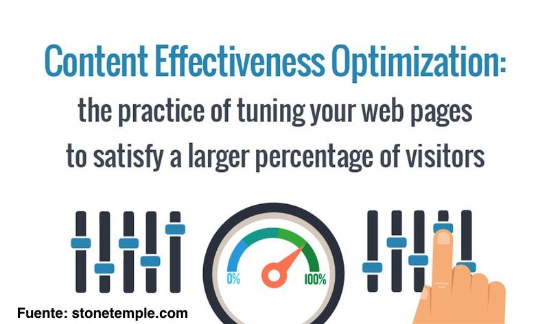 content-effectiveness-optimization