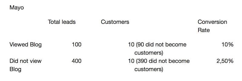 content-marketing-sales-3
