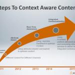 El Context Marketing para Cerrar el Círculo de Ventas en Internet