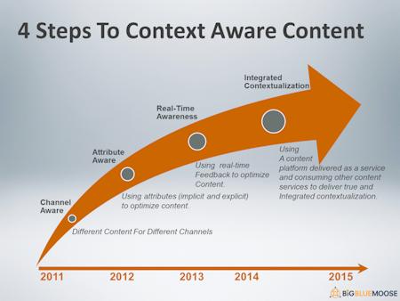El Context Marketing para Cerrar el Círculo de Ventas en Internet - Juan Merodio