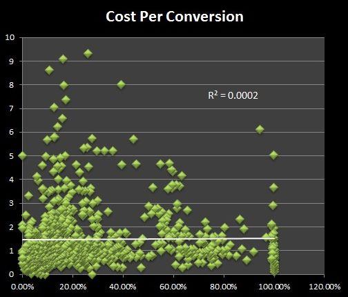 coste-conversion-anuncios-facebook