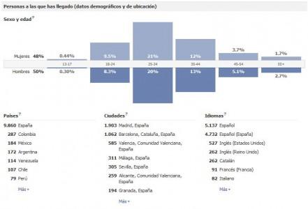 Aprende a interpretar las estadísticas de Facebook para fidelizar fans - Juan Merodio
