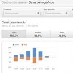 YouTube Analytics, nueva herramienta de monitorización de videos