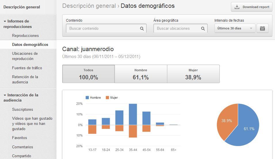 YouTube Analytics, nueva herramienta de monitorización de videos - Juan Merodio