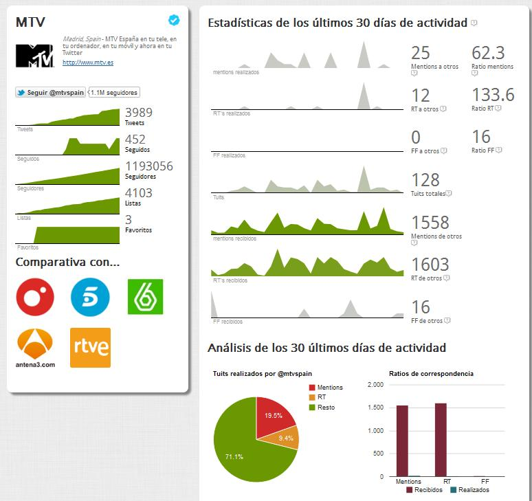 Observatorio de Marcas de Twitter: experimento de la Empresa Skolti - Juan Merodio