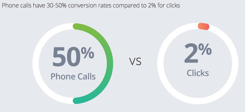 ecommerce-click-to-call