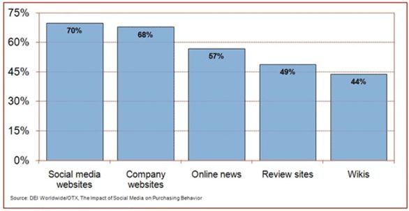 encuesta-social-media1