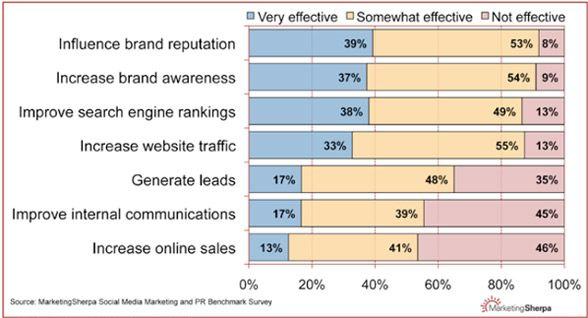 encuesta-social-media3