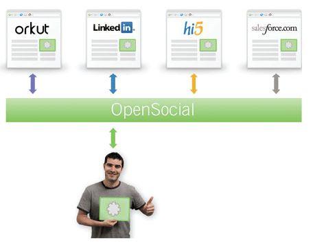 esquema-redes-sociales