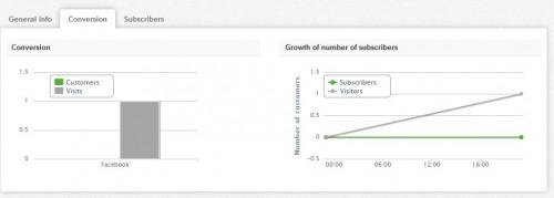 Antavo, una App Gratuita para Crear Promociones en las fanpage - Juan Merodio