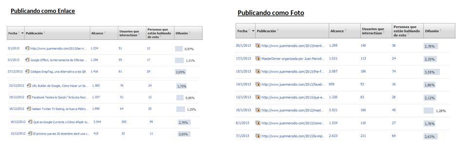 Cómo Publicar en Facebook - Juan Merodio