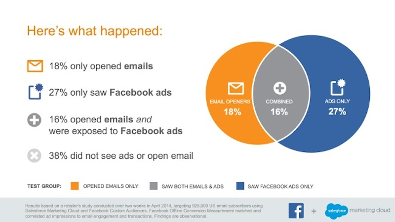 estudio-email-facebook-ads