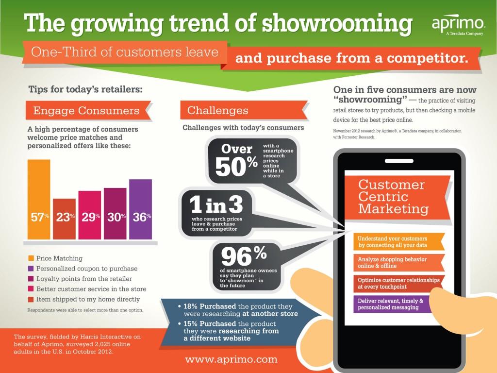 Showrooming: la importancia del ecommerce como modelo de compra - Juan Merodio