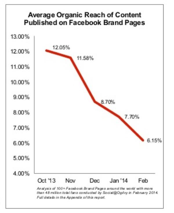 Facebook Zero, el momento en el que la visibilidad orgánica sea cero - Juan Merodio