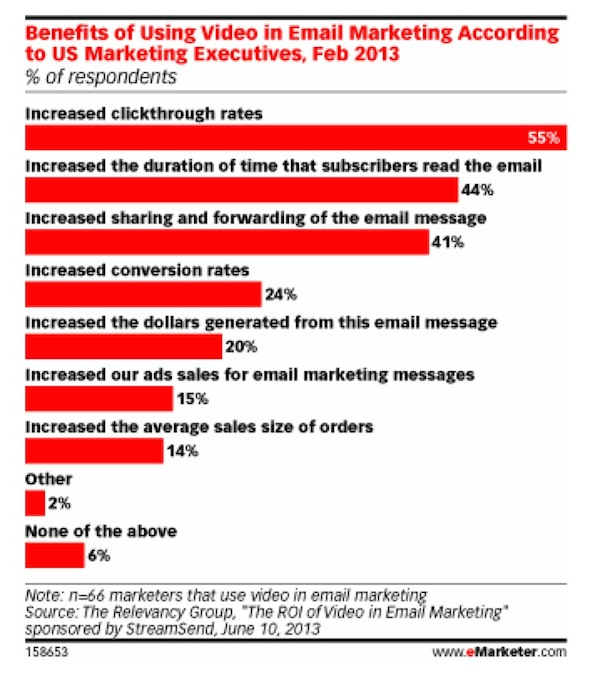 Video Email Marketing como estrategia de captación y fidelización - Juan Merodio