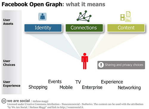 Cómo Mejorar el Posicionamiento SEO con el Protocolo Open Graph - Juan Merodio