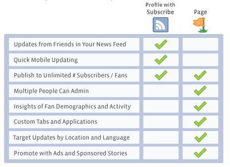 facebook-personajes-publicos