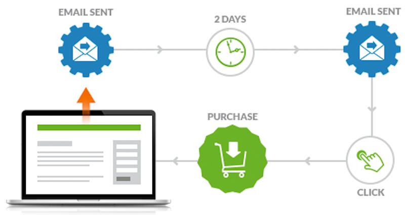 flujo-automatizacion-email-marketing