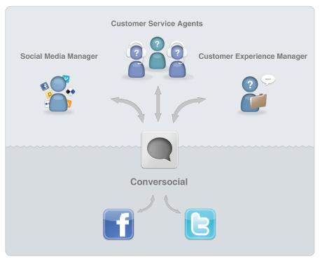 Conversocial: herramienta que te ayudará a gestionar el Social Media - Juan Merodio