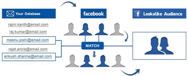Facebook te ayuda a conseguir clientes similares a los que ya tienes - Juan Merodio