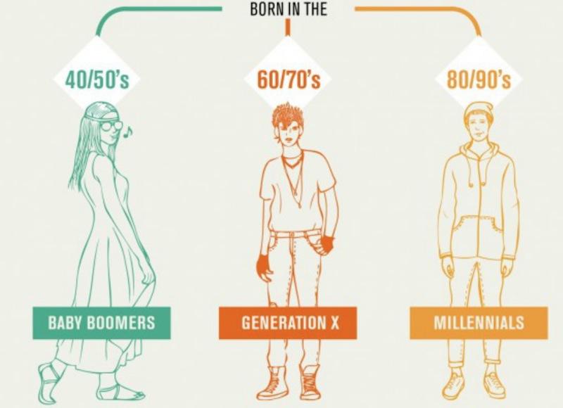 Resultado de imagen de generación millennials