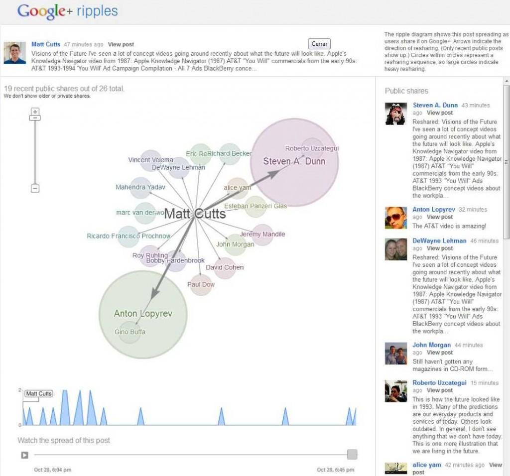 Google+ Ripples, la funcionalidad para monitorizar una publicación - Juan Merodio