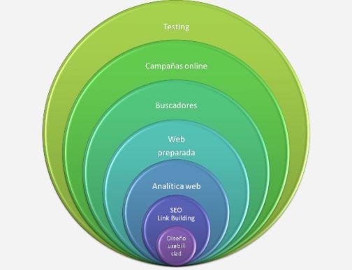 grafico-estrategia-marketing-online