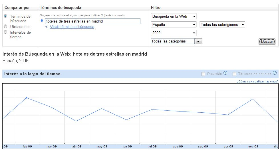 hoteles-madrid-google-insight