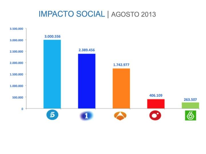 Evolución del Impacto de la TV en las Redes Sociales en España - Juan Merodio