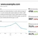 Metric Mail: Recibe en tu email la información de Google Analytics