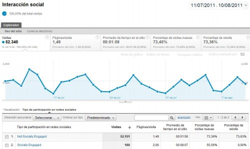 interaccion-social-google-analytics