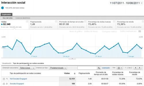 interaccion-social-google-analytics