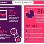 Por qué la banca y empresas financieras deben usar la personalización de contenidos