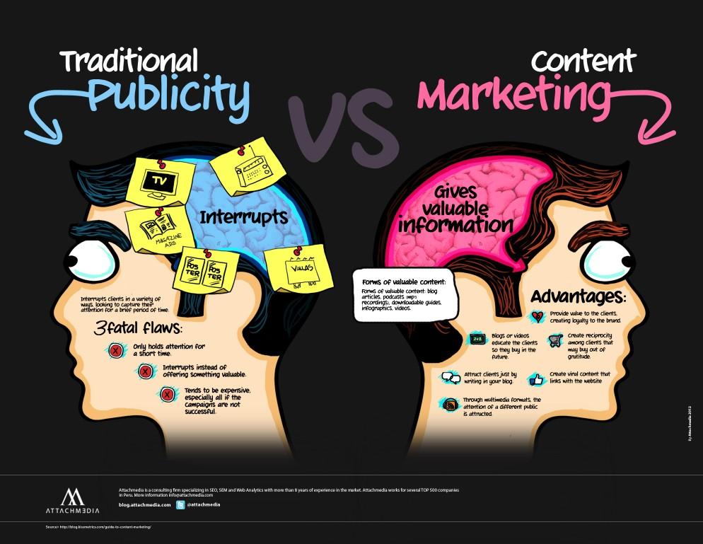 Marketing de Contenidos: crea contenido alrededor de tu marca y vende - Juan Merodio