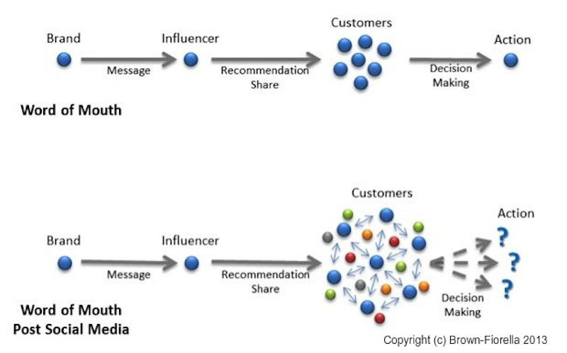 marketing-influencia