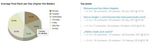 Google+ Timing, conoce el mejor momento para publicar en Google+ - Juan Merodio